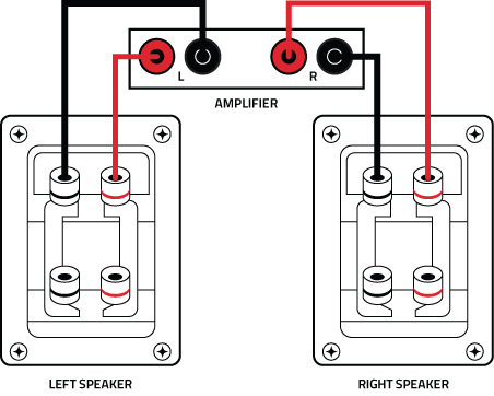 Bi Amp connection how to bi wire and bi amp stereo speakers full connection bi wiring speakers diagram at crackthecode.co